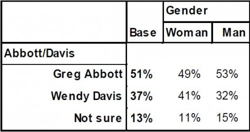 PPP Texas Governor Poll April 2014 by Gender