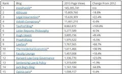 Tax Prof Blog Rankings 12-31-2013 Top 15