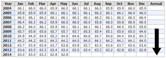 Labor Force Participation Rate ao May 2014 Chart