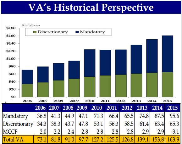 Veterans Administration funding chart