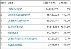 Tax Prof Blog Rankings 6-30-2014 Top - REVISED