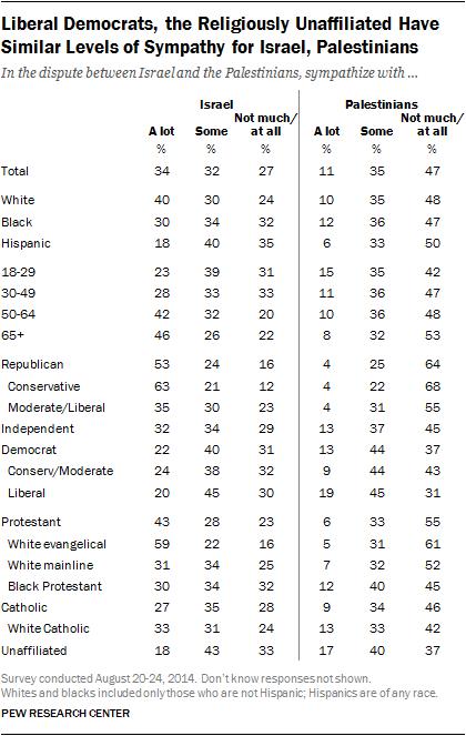 Pew Sympathy Study Israel Palestians 8-28-2014 demographic breakdown
