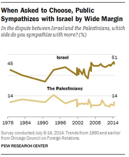 Pew Sympathy Study Israel Palestians 8-28-2014 historical forced choice