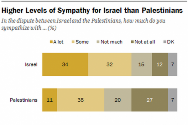Pew Sympathy Study Israel Palestians 8-28-2014 summary chart large