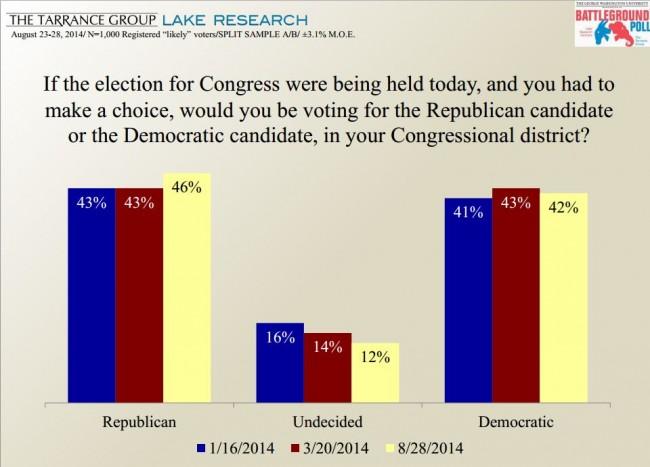 Battleground Poll 2014 Generic Ballot Chart