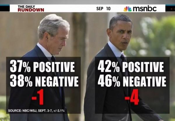 Bush Obama Polls