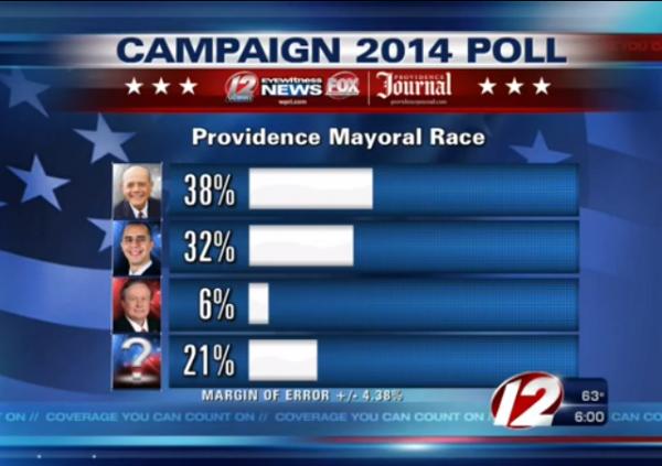 Providence Mayor Poll September 2014