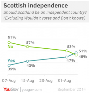 YouGov Scottish Independence Poll