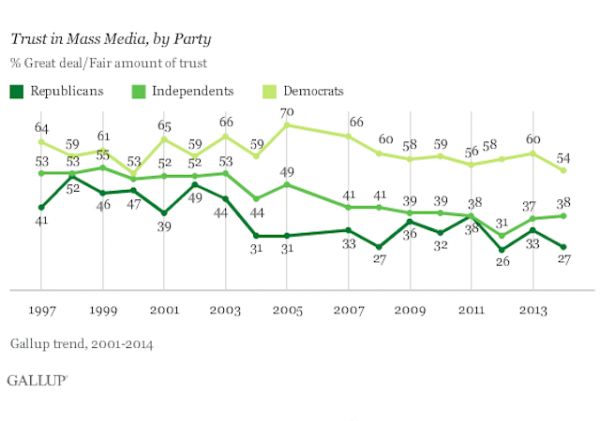 media trust by party