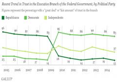 trust in executive gallup