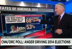 CNN Poll Oct 2014 Anger
