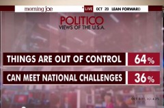 Politico Poll Out of Control October 2014 Morning Joe Graphic