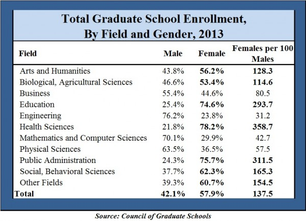 Total Graduate Enrollment by Gender 2013