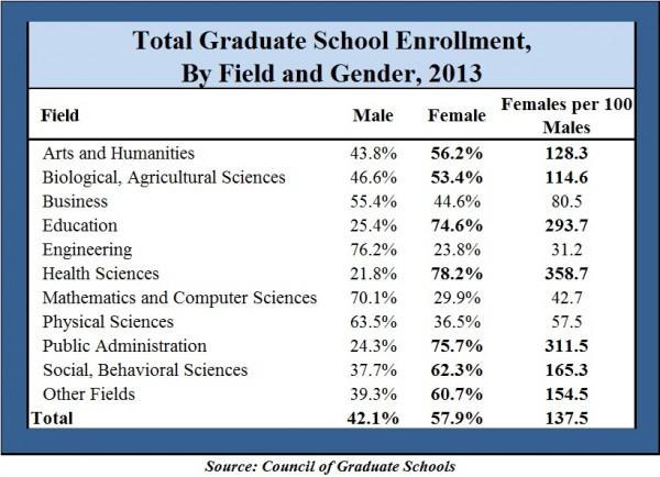 Total Graduate Enrollment by Gender 2013