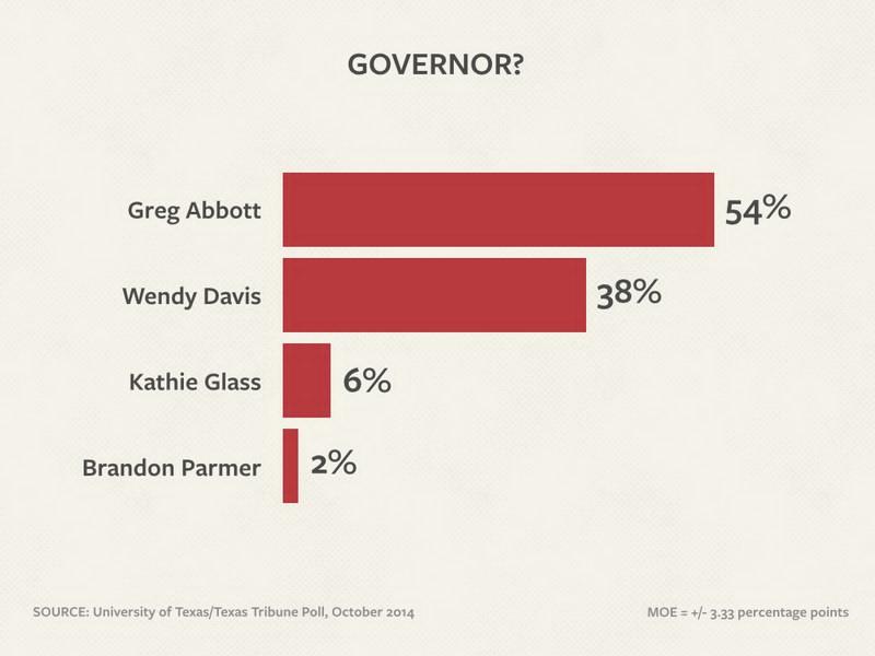 Wendy Davis Texas Tribune Poll October 23 2014