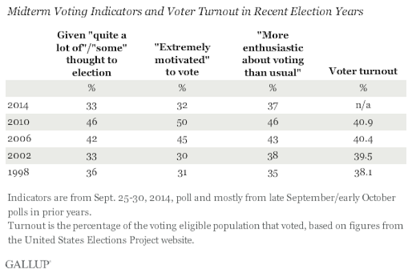 gallup midterm voter chart