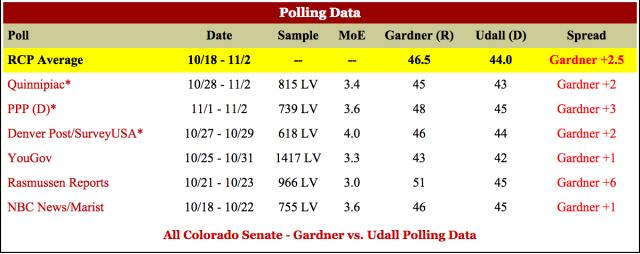 Corey Gardner Mark Udall Heckled Colorado Senate Polling