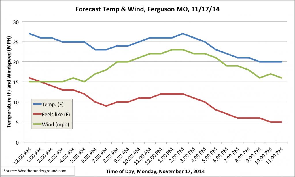 Ferguson forecast