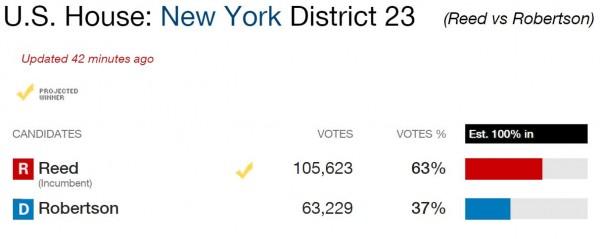 NY23 Election Results CNN 2014