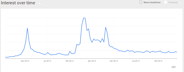 "Google Trends reveals the drop-off in people searching for ""bitcoin."""