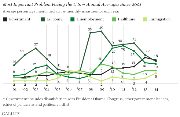 Gallup Most Important Problems 2001-2014