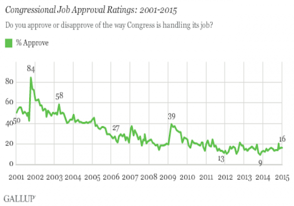 gallup january 15 cong approval