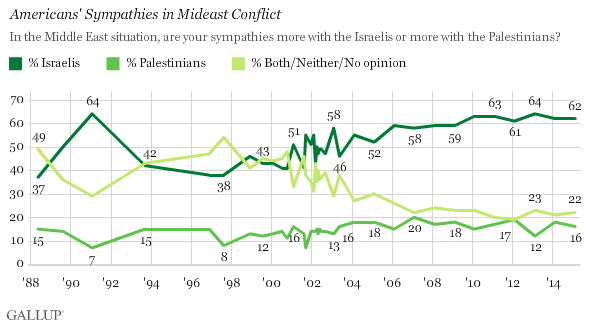 Gallup Israel Palestinian Side With Feb 2015