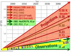 LI #03 Climate Chage