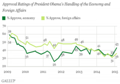 obama approval gallup feb 15