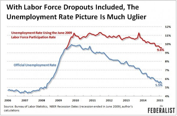 Federalist Unemployment-Rate-With-Labor-Force-Dropouts-March-2015