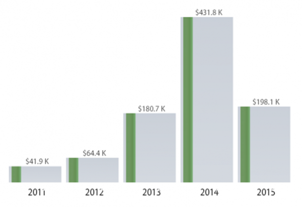 LI #15 Money to Politico