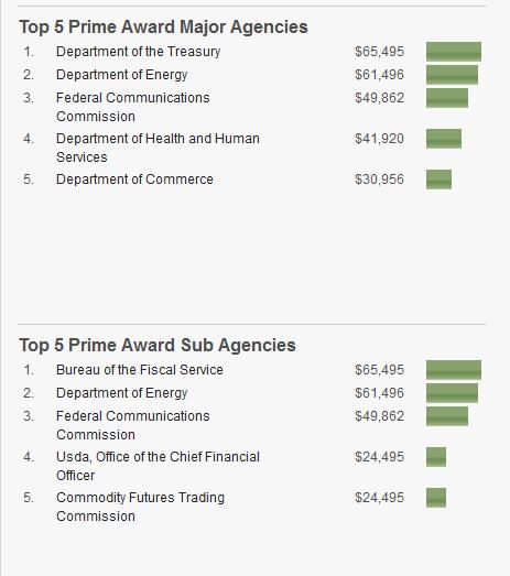 LI #15b Agencies Giving Politico Business