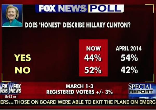 is hillary honest chart
