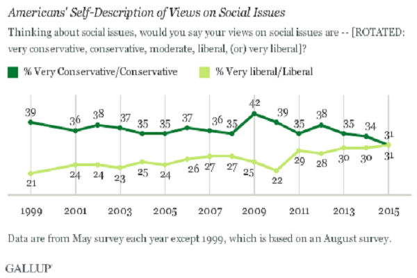 Gallup social issues