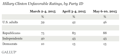 Hillary Clinton favorability ratings by party ID 2016 president polling
