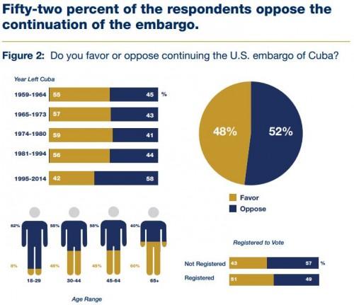 2014 FIU Cuba Polll Favor Embargo section
