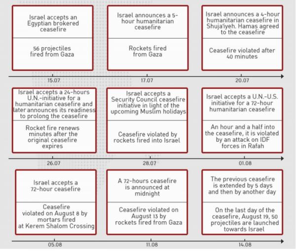 2014 Gaza Conflict Full Report - Israeli MFA - p54 Chart Ceasefire Violations