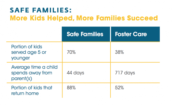 Safe families more kids helped, more families succeed foster care