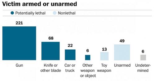 Victim armed or unarmed. Source-Washington Post