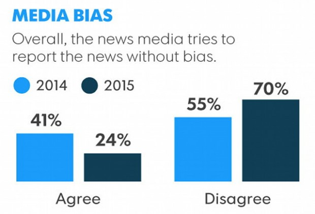 media bias in news reporting $12 billion examples of abc news' bias  was told it what it was reporting was  l brent bozell iii is founder and president of the media.