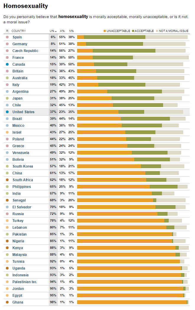 http://www.pewglobal.org/2014/04/15/global-morality/table/homosexuality/