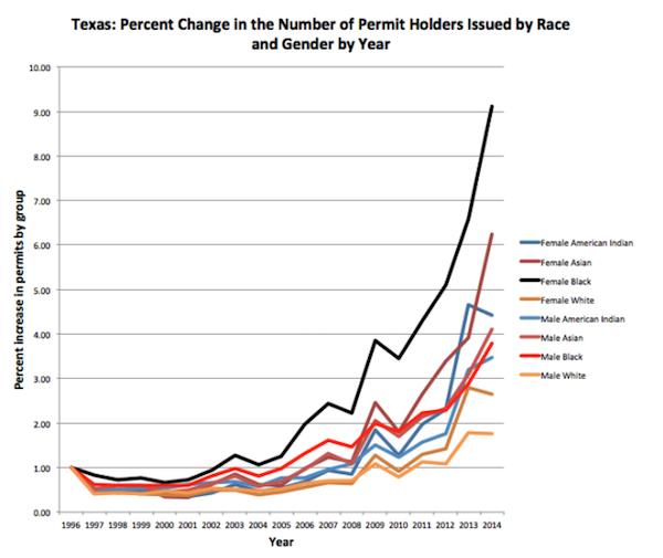 Texas CC by race-gender