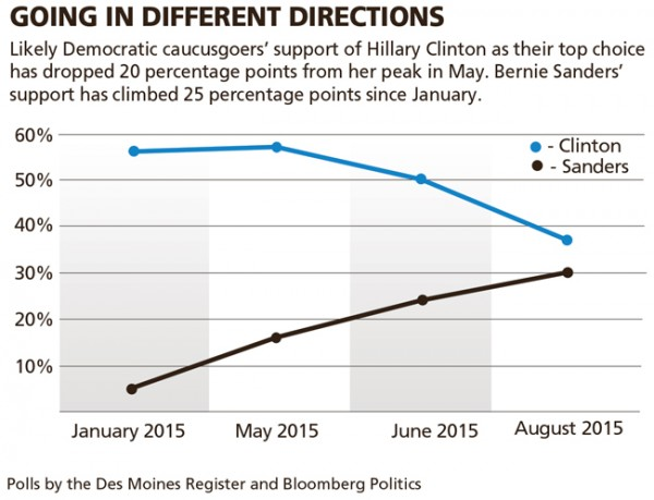 Des Moines Register Poll August 2015 Clinton Sanders Chart