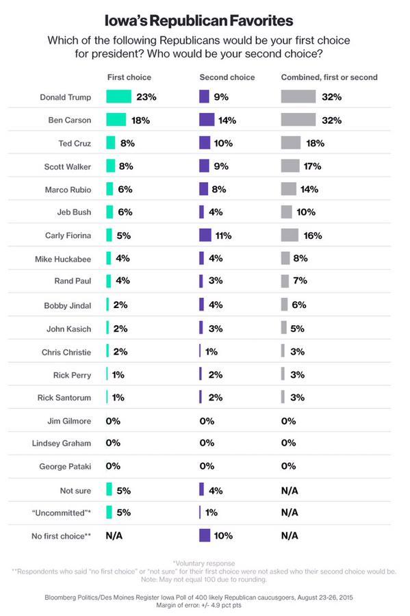 Des Moines Register Poll August 2015 Republicans Chart