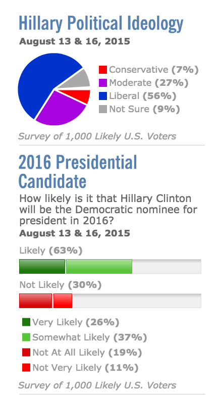 Hillary meter tanks rasmussen polling 2016 democratic nominee scandal email server