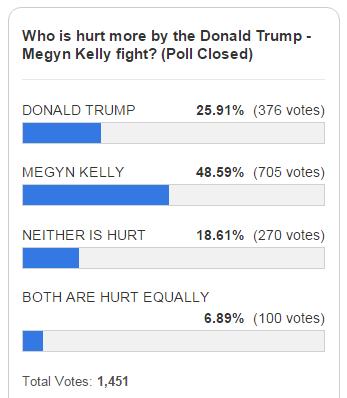 http://legalinsurrection.com/2015/08/reader-poll-the-donald-versus-the-megyn/