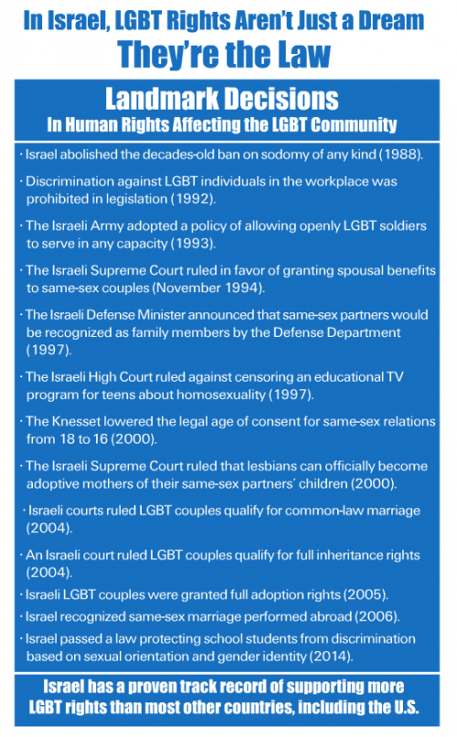Gay Rights In Israel 10