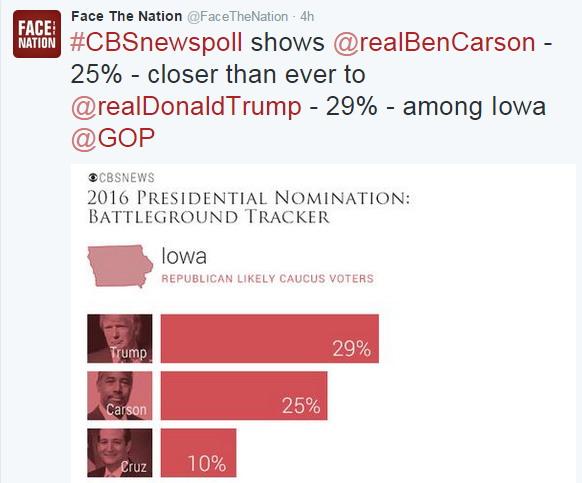 CBS Poll Iowa
