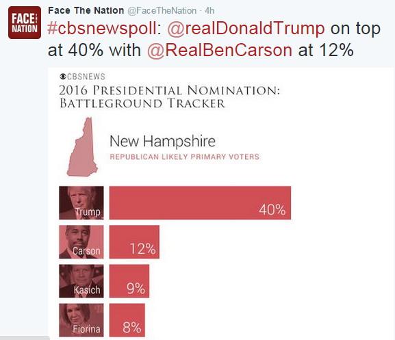 CBS Poll NH