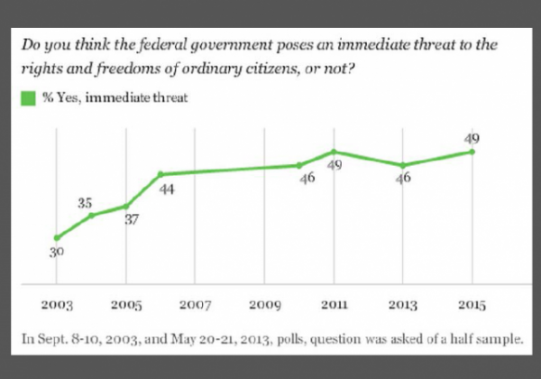 Gallup Poll Government Immediate Threat Sept 2015